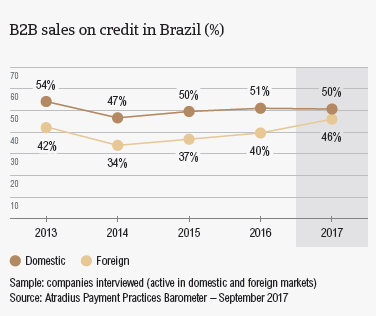 PPB Brazil 2017: B2B sales on credit terms