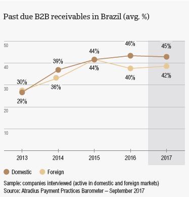 PPB Brazil 2017: Overdue B2B invoices