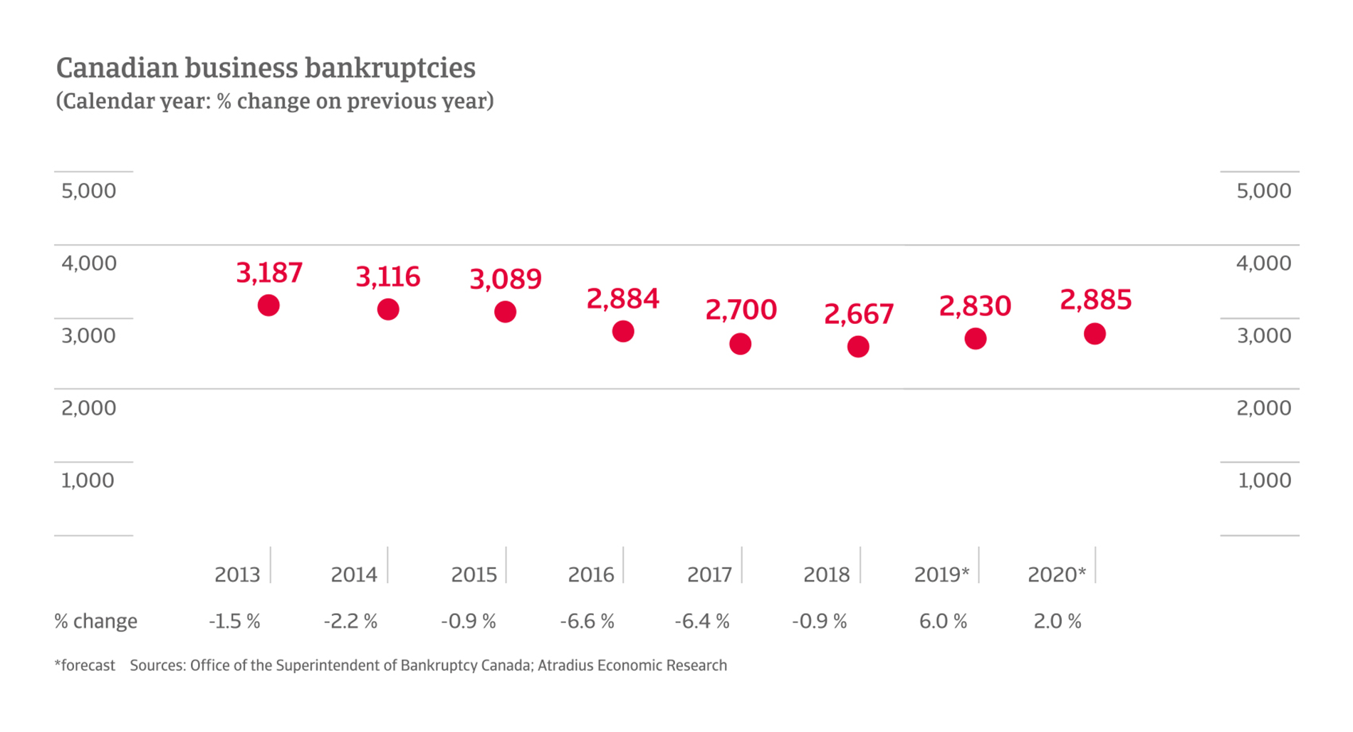 Business bankruptcies in Canada