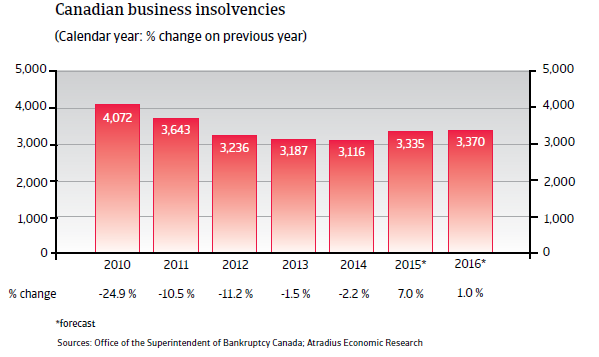NAFTA_Canada_business_insolvencies
