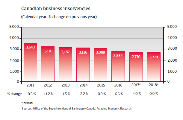 Business insolvencies Canada 2018
