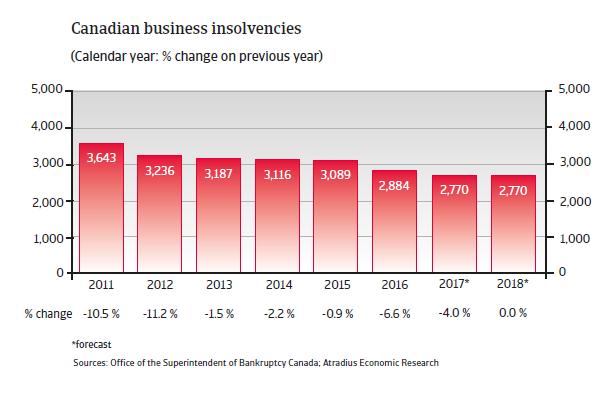 Business insolvencies Canada 2018