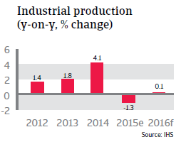 NAFTA_Canada_industrial_production