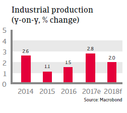 Industrial production Canada 2018