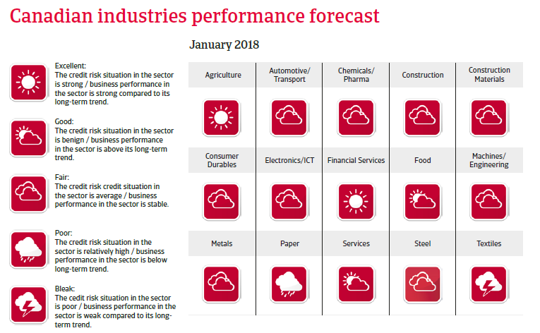 Canadian industries performance forecast