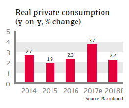 Real private consumption Canada 2018