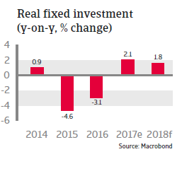 Real fixed investment Canada 2018