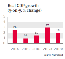 Real GDP growth Canada 2018