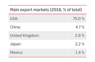 Canada's main export markets