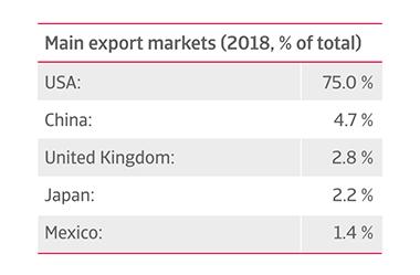 Canada's main export markets