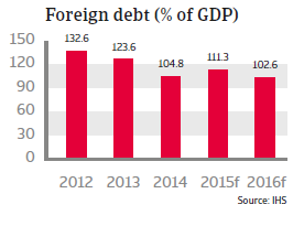CEE_Hungary_foreign_debt