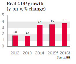 CEE_Poland_Real_GDP_growth