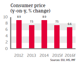 CEE_Turkey_consumer_price