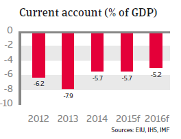 CEE_Turkey_current_account