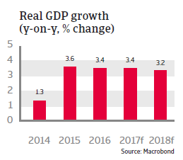 CEE Bulgaria 2017 Real GDP growth