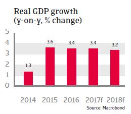 CEE Bulgaria 2017 Real GDP growth