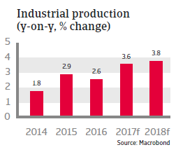 CEE Bulgaria 2017 Industrial production