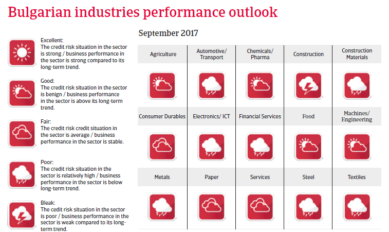 CEE Bulgaria 2017 Industries performance forecast