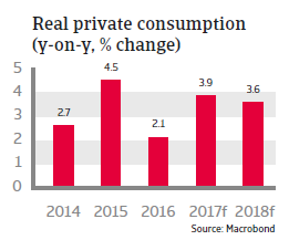 CEE Bulgaria 2017 Real private consumption