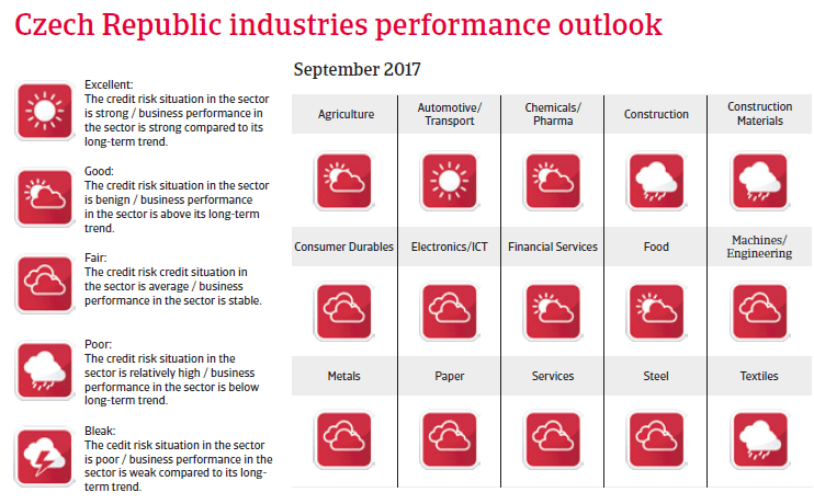 CEE Czech Republic 2017 Industries performance forecast