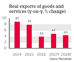 CEE Czech Republic 2017 Real exports of goods and services