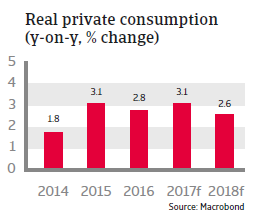 CEE Czech Republic 2017 Real private consumption
