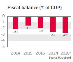 CEE Hungary 2017 Fiscal balance