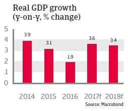 CEE Hungary 2017 Real GDP growth
