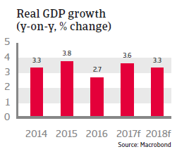 CEE Poland 2017 Real GDP growth