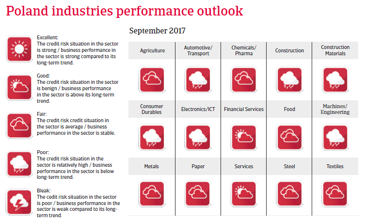 CEE Poland 2017 Industries performance forecast
