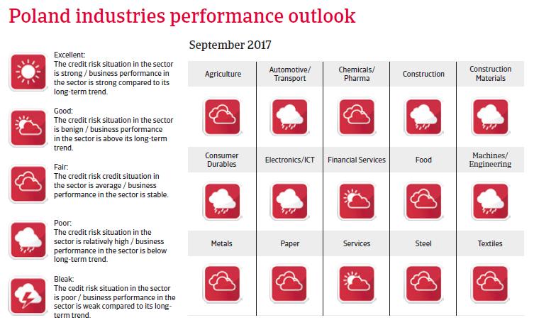 CEE Poland 2017 Industries performance forecast