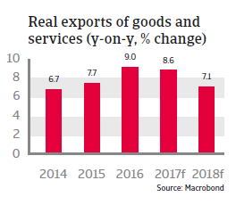 CEE Poland 2017 Real export of goods and services
