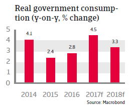 CEE Poland 2017 Real government consumption