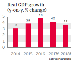 CEE Romania 2017 Real GDP growth