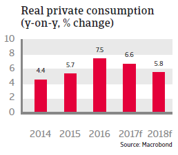 CEE Romania 2017 Real private consumption
