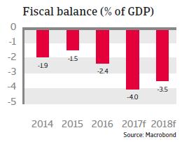 CEE Romania 2017 Fiscal balance