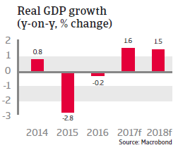 CEE Russia 2017 Real GDP growth