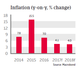 CEE Russia 2017 Inflation