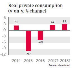 CEE Russia 2017 Real private consumption