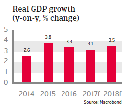 CEE Slovakia 2017 Real GDP growth
