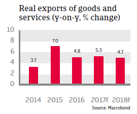 CEE Slovakia 2017 Real exports of goods and services
