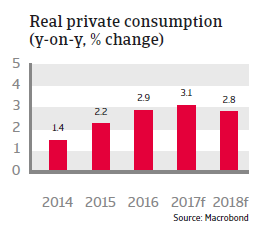 CEE Slovakia 2017 Real private consumption