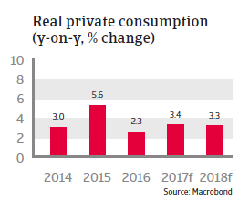CEE Turkey 2017 Real private consumption