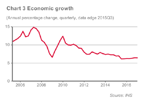 Chart 3 Economic Growth
