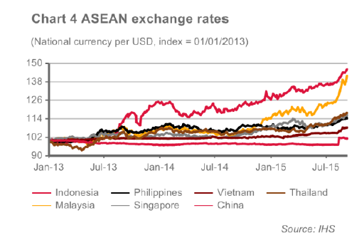 ASEAN exchange rates