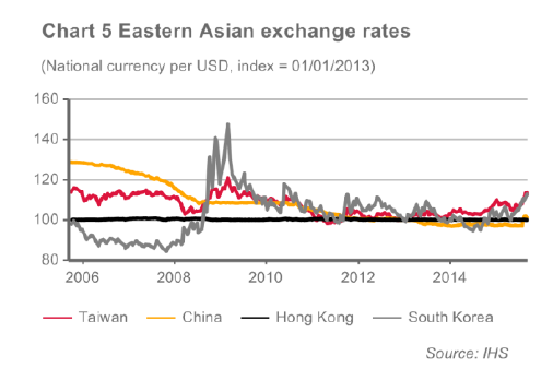 Chart 5 Eastern-Asian exchange rates