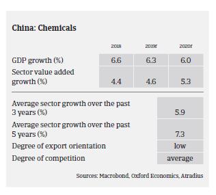 2019 china chem 2