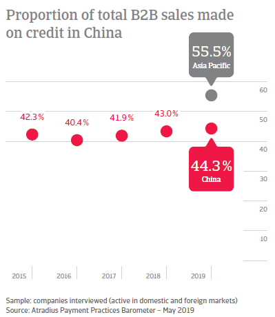 Proportion of total B2B sales made on credit in China