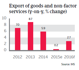 China Export of goods and non-factor services