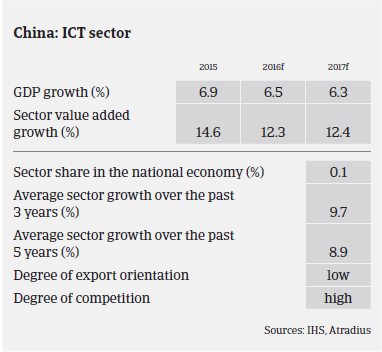ICT China performance